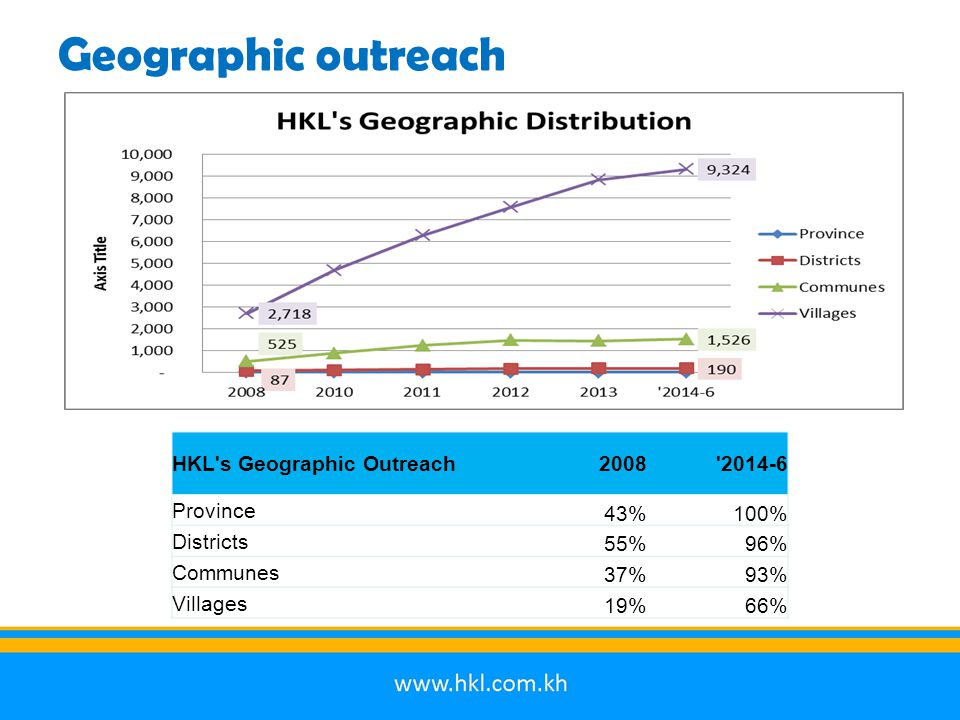 Geographic outreach HKL s Geographic Outreach2008 2014-6 Province 43%100% Districts 55%96% Communes 37%93% Villages 19%66%