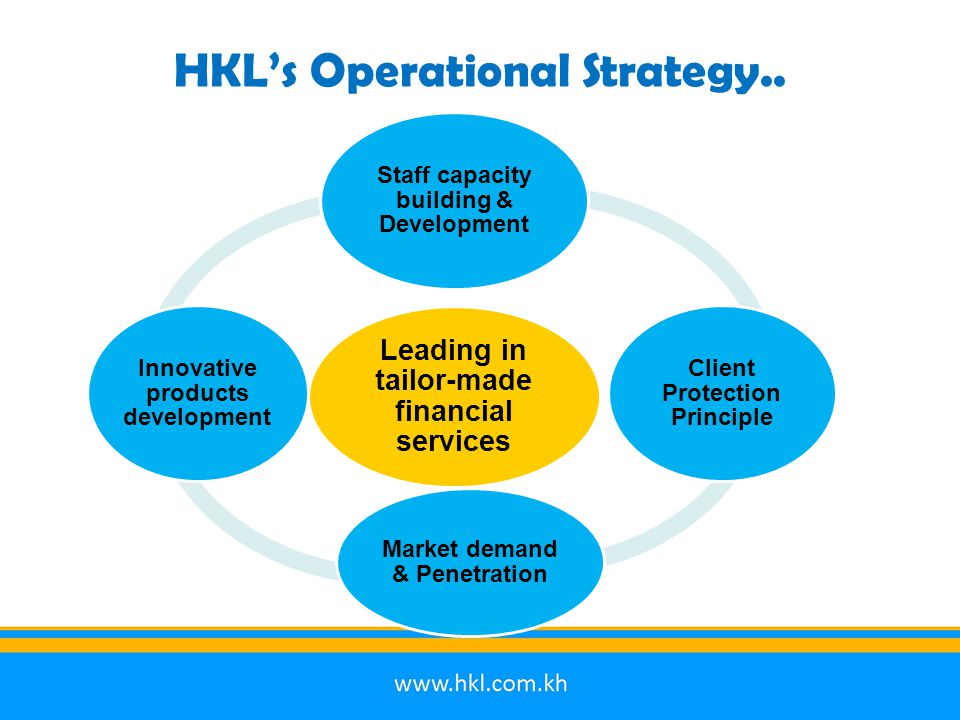 HKL's Operational Strategy.. Leading in tailor-made financial services Staff capacity building & Development Client Protection Principle Market demand