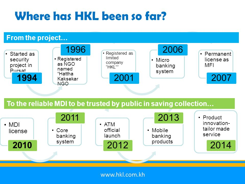 """Where has HKL been so far? Started as security project in Pursat 1994 Registered as NGO named """"Hattha Kaksekar NGO 1996 Registered as limited company"""