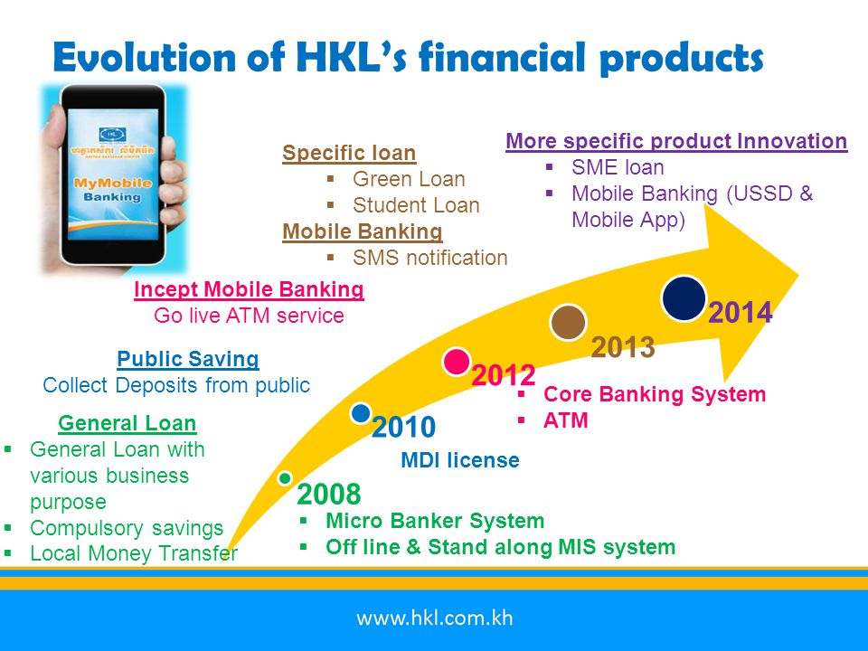 Evolution of HKL's financial products 2008 2010 2012 2013 2014  Micro Banker System  Off line & Stand along MIS system General Loan  General Loan with various business purpose  Compulsory savings  Local Money Transfer Public Saving Collect Deposits from public MDI license  Core Banking System  ATM Incept Mobile Banking Go live ATM service Specific loan  Green Loan  Student Loan Mobile Banking  SMS notification More specific product Innovation  SME loan  Mobile Banking (USSD & Mobile App)