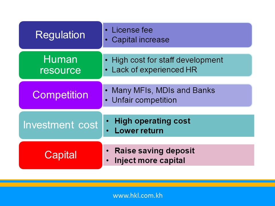 License fee Capital increase Regulation High cost for staff development Lack of experienced HR Human resource Competition Investment cost Many MFIs, M