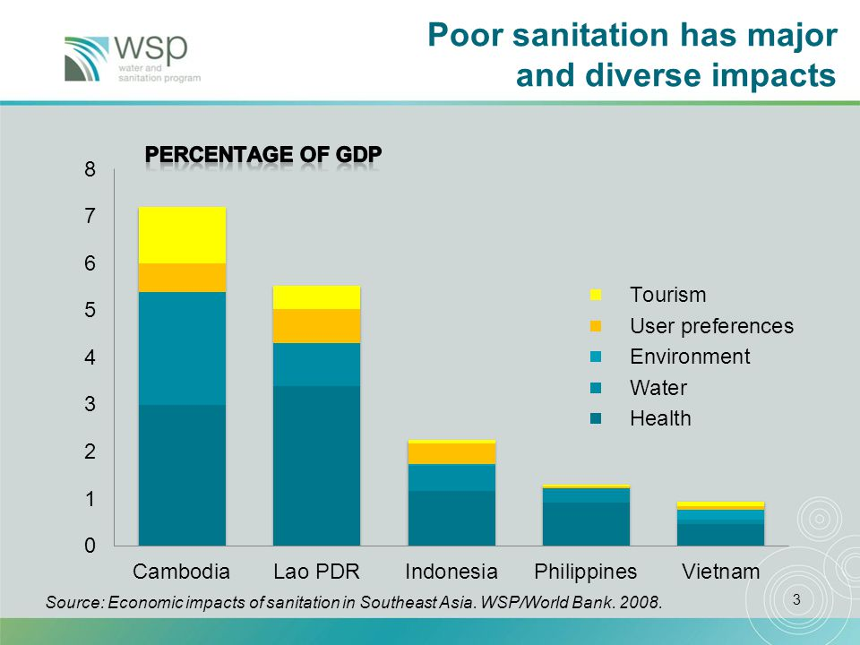 3 Poor sanitation has major and diverse impacts Source: Economic impacts of sanitation in Southeast Asia.