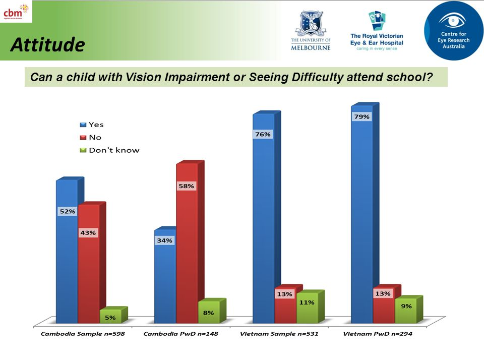 Attitude Can a child with Vision Impairment or Seeing Difficulty attend school?