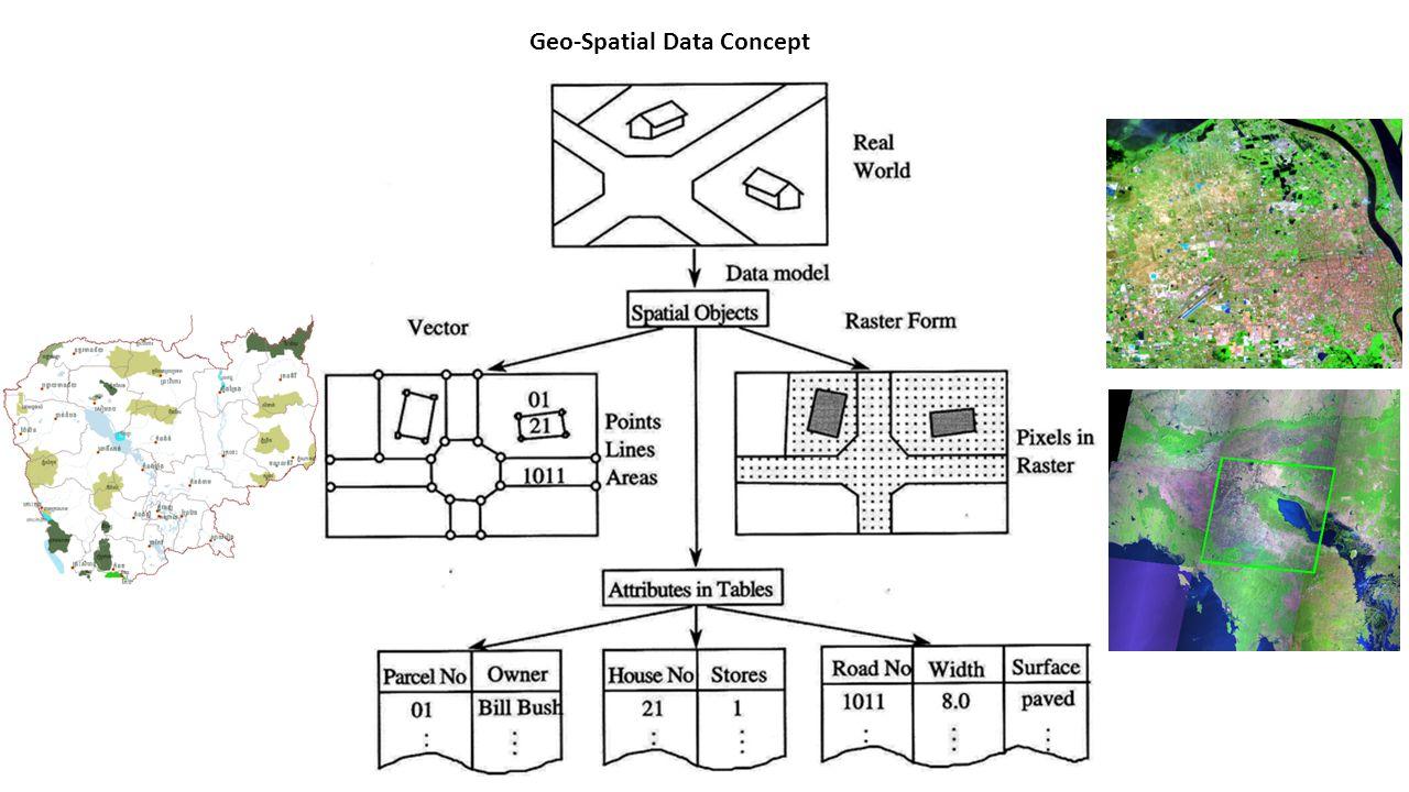 Geo-Spatial Data Concept