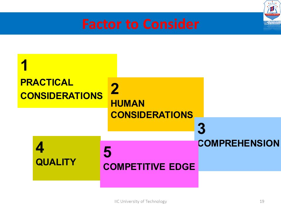1 PRACTICAL CONSIDERATIONS 2 HUMAN CONSIDERATIONS 3 COMPREHENSION 4 QUALITY 5 COMPETITIVE EDGE Factor to Consider 19IIC University of Technology