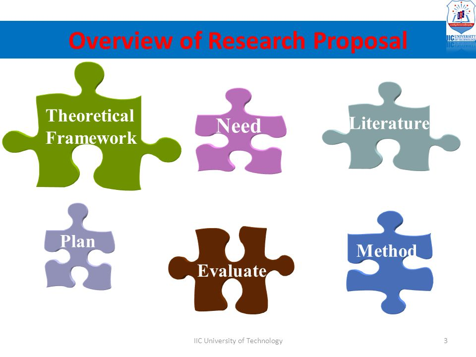 Literature Need Theoretical Framework Plan Evaluate Method Overview of Research Proposal 3IIC University of Technology