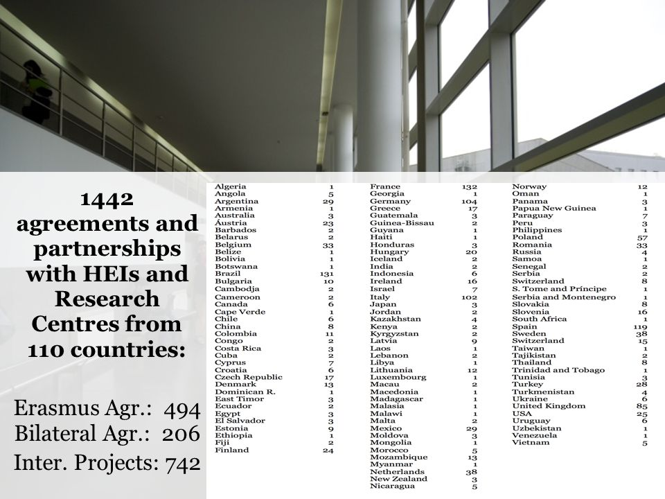 1442 agreements and partnerships with HEIs and Research Centres from 110 countries: Erasmus Agr.: 494 Bilateral Agr.: 206 Inter. Projects: 742