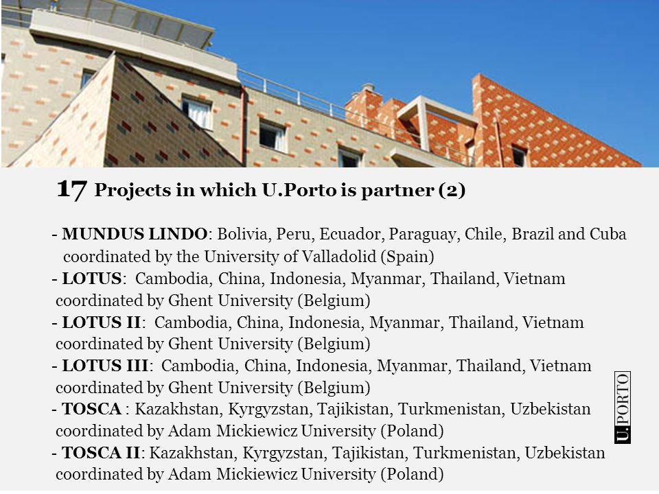 17 Projects in which U.Porto is partner (3) - ALFIHRI: Algeria, Morocco, Tunisia, Egypt, Libya coordinated by the University of Deusto (Spain) - GREEN IT: Algeria, Morocco, Tunisia, Egypt coordinated by the University of Vigo (Spain) - EMINENCE: Georgia, Armenia, Azerbaijan, Ukraine, Moldova, Belarus coordinated by Adam Mickiewicz University (Poland) - INDIA4EU II: India coordinated by Politécnico de Torino (Italy) -MOVER: Cambodia, China, Philippines, India, Indonesia, Laos, Malasia, Vietnam coordinated by the University of Murcia (Spain)