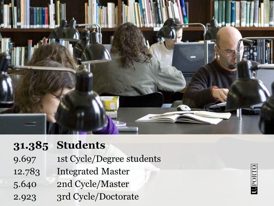 31.385Students 9.697 1st Cycle/Degree students 12.783 Integrated Master 5.640 2nd Cycle/Master 2.9233rd Cycle/Doctorate