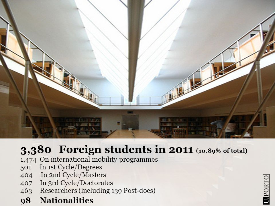 3,380Foreign students in 2011 (10.89% of total) 1,474On international mobility programmes 501 In 1st Cycle/Degrees 404 In 2nd Cycle/Masters 407In 3rd Cycle/Doctorates 463Researchers (including 139 Post-docs) 98Nationalities