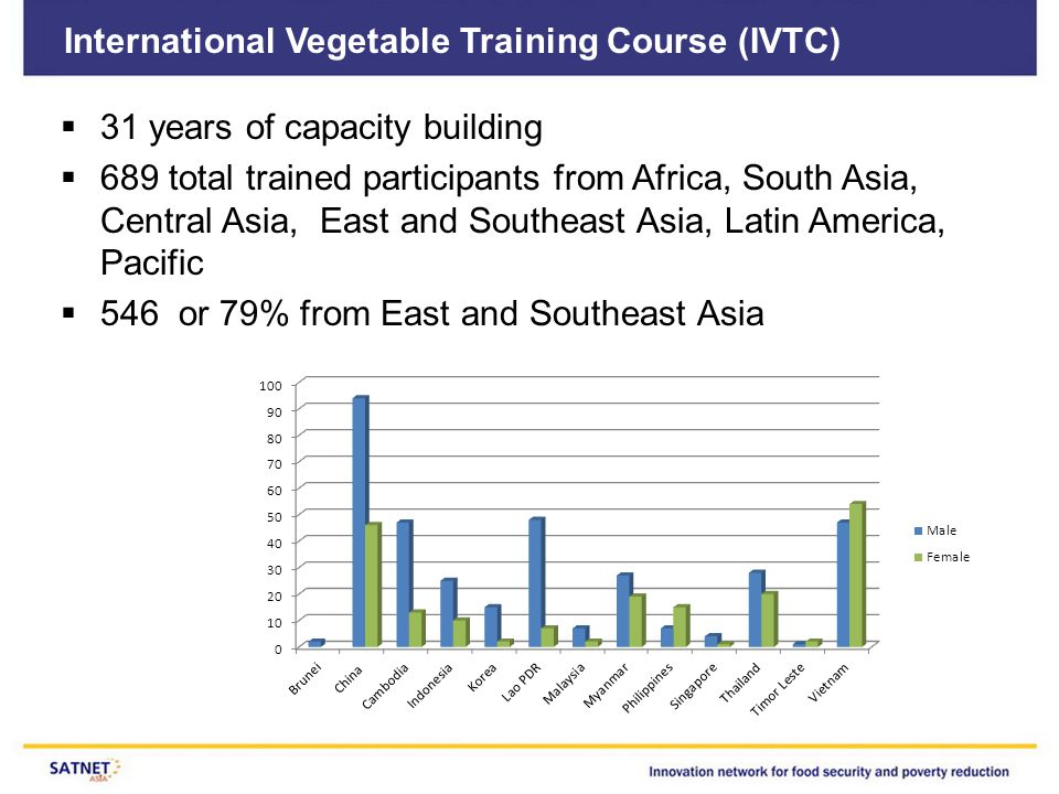 International Vegetable Training Course (IVTC)  31 years of capacity building  689 total trained participants from Africa, South Asia, Central Asia, East and Southeast Asia, Latin America, Pacific  546 or 79% from East and Southeast Asia