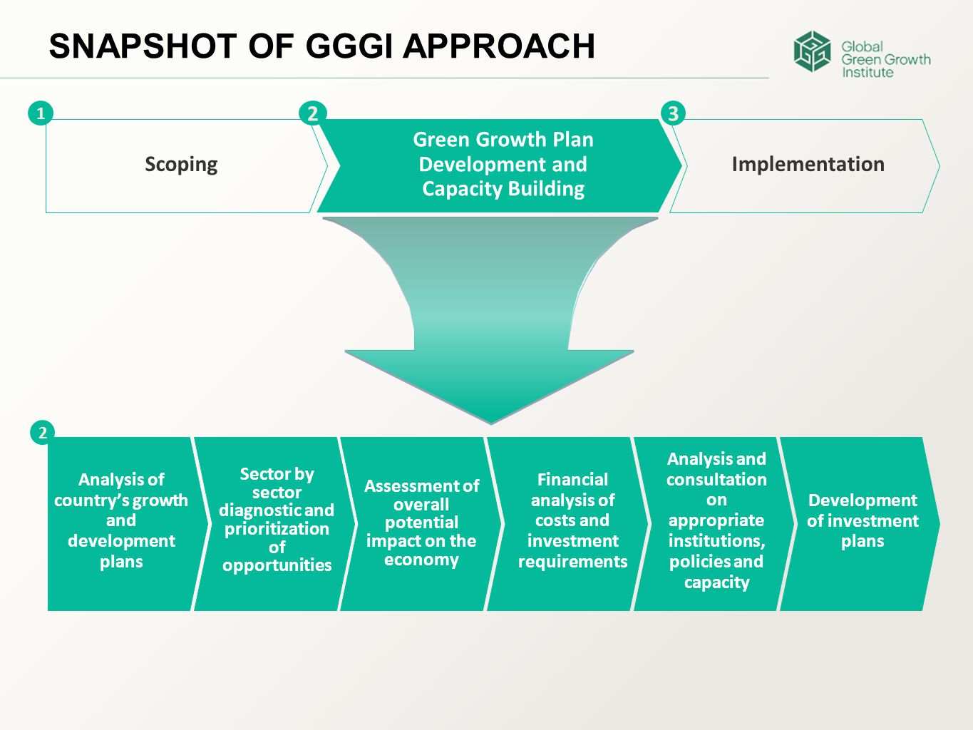 SNAPSHOT OF GGGI APPROACH Scoping Green Growth Plan Development and Capacity Building Implementation 1 23 Analysis of country's growth and development plans Assessment of overall potential impact on the economy Sector by sector diagnostic and prioritization of opportunities Financial analysis of costs and investment requirements Analysis and consultation on appropriate institutions, policies and capacity Development of investment plans 2