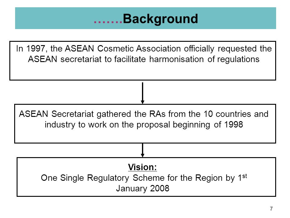 Background Different regulations in different countries made life for about 3,000 Cosmetic SMEs and MNCs in ASEAN difficult to move their products across the region; Unlike other products e.g.