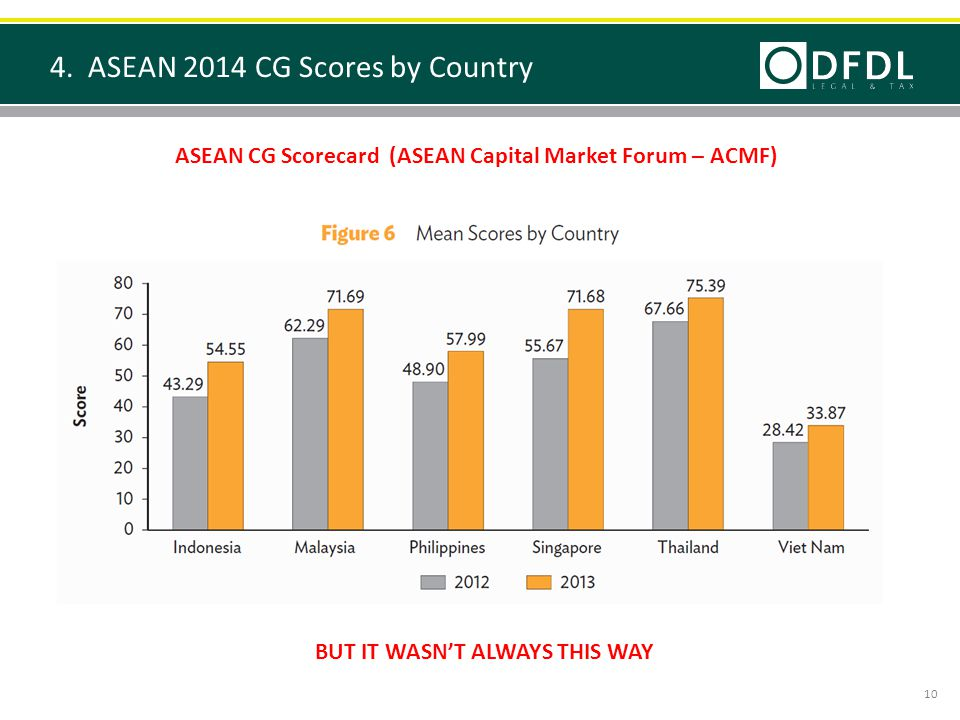 4. ASEAN 2014 CG Scores by Country ASEAN CG Scorecard (ASEAN Capital Market Forum – ACMF) BUT IT WASN'T ALWAYS THIS WAY 10