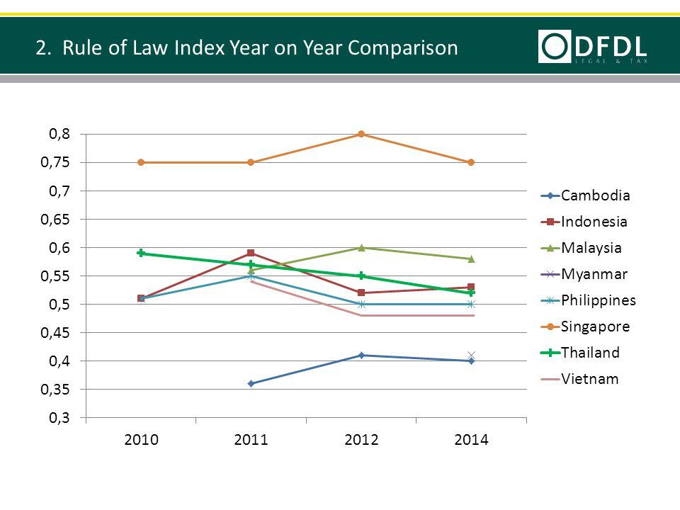 3. Corruption Perception Index: Scores 2012-2014 9