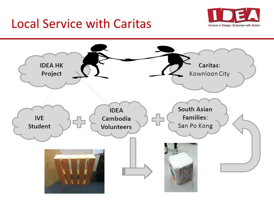 )1 Local Service with Caritas Caritas: Kownloon City IDEA HK Project South Asian Families: San Po Kong IDEA Cambodia Volunteers IVE Student