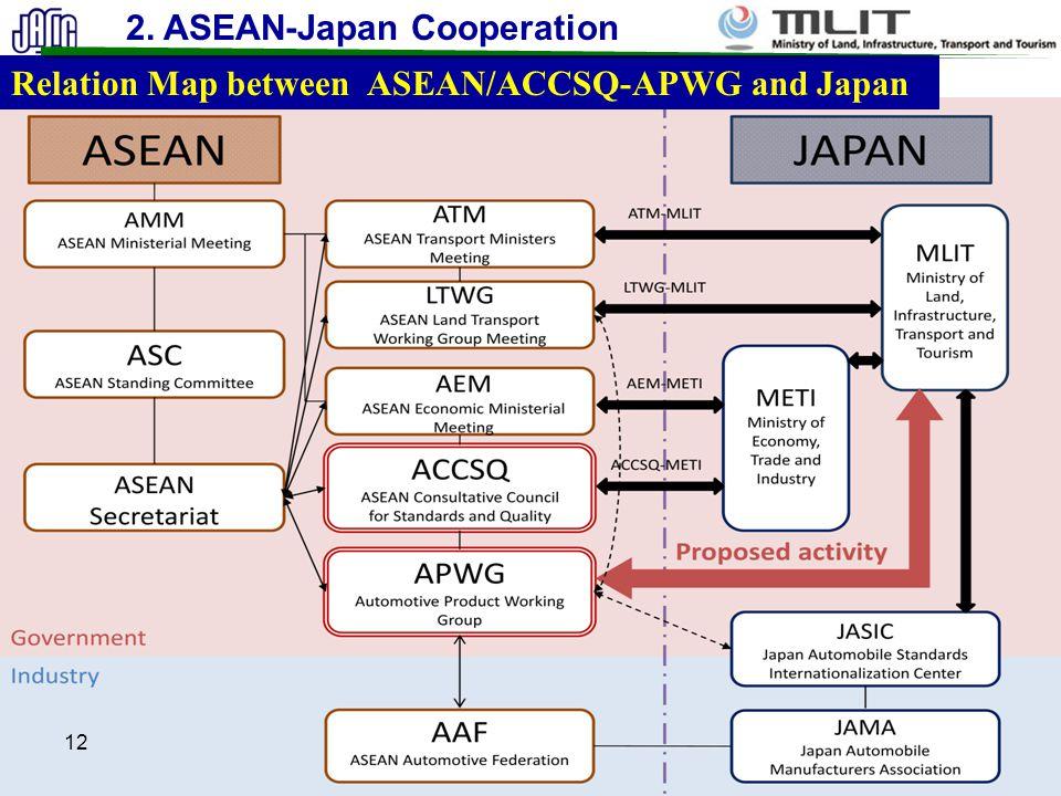 12 Relation Map between ASEAN/ACCSQ-APWG and Japan 2. ASEAN-Japan Cooperation