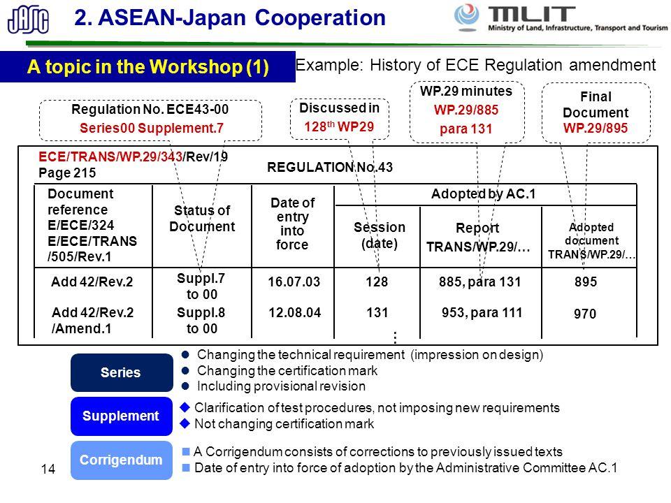 14 Example: History of ECE Regulation amendment ECE/TRANS/WP.29/343/Rev/19 Page 215 REGULATION No.43 Document reference E/ECE/324 E/ECE/TRANS /505/Rev