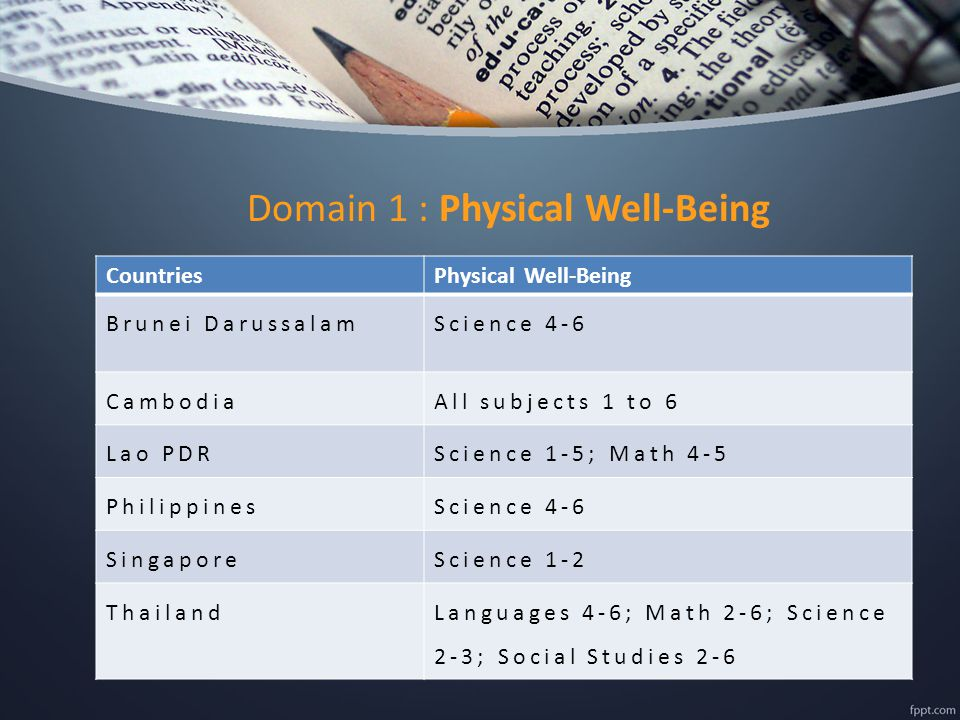 Domain 1 : Physical Well-Being CountriesPhysical Well-Being Brunei DarussalamScience 4-6 CambodiaAll subjects 1 to 6 Lao PDRScience 1-5; Math 4-5 PhilippinesScience 4-6 SingaporeScience 1-2 ThailandLanguages 4-6; Math 2-6; Science 2-3; Social Studies 2-6