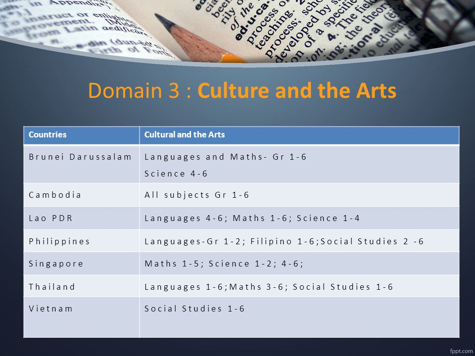 Domain 3 : Culture and the Arts CountriesCultural and the Arts Brunei Darussalam Languages and Maths- Gr 1-6 Science 4-6 CambodiaAll subjects Gr 1-6 Lao PDRLanguages 4-6; Maths 1-6; Science 1-4 PhilippinesLanguages-Gr 1-2; Filipino 1-6;Social Studies 2 -6 SingaporeMaths 1-5; Science 1-2; 4-6; ThailandLanguages 1-6;Maths 3-6; Social Studies 1-6 VietnamSocial Studies 1-6