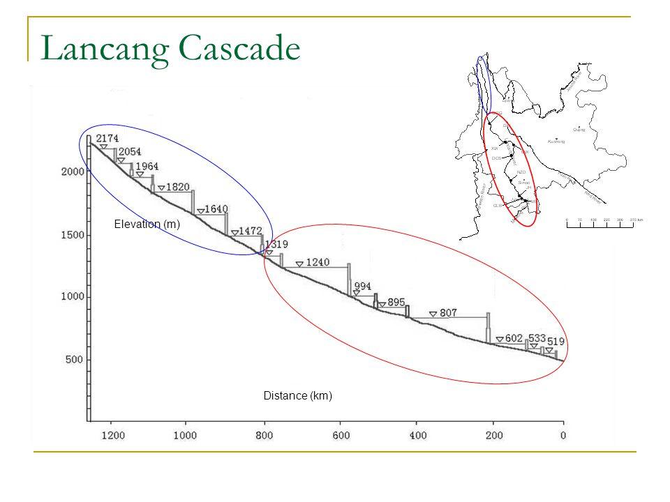 Elevation (m) Distance (km) MW JH GLB MS DC S NZ D LTJ JB WN L TB HDHD TMKTMK GG Q XW Lancang Cascade