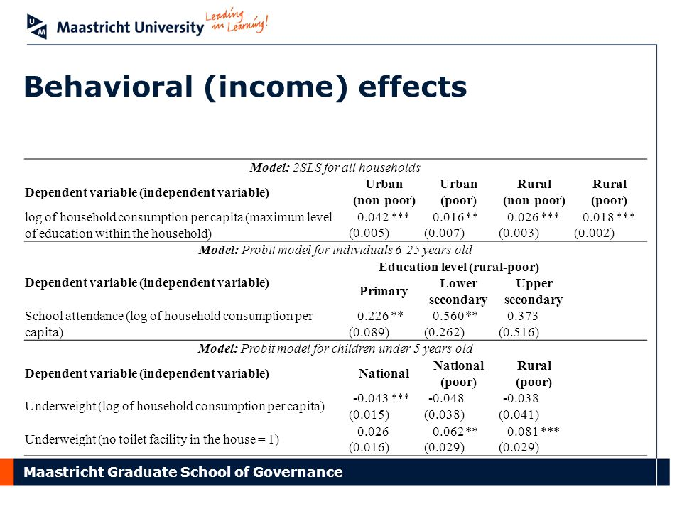Maastricht Graduate School of Governance Behavioral (income) effects Model: 2SLS for all households Dependent variable (independent variable) Urban (non-poor) Urban (poor) Rural (non-poor) Rural (poor) log of household consumption per capita (maximum level of education within the household) 0.042***0.016**0.026***0.018*** (0.005) (0.007) (0.003) (0.002) Model: Probit model for individuals 6-25 years old Dependent variable (independent variable) Education level (rural-poor) Primary Lower secondary Upper secondary School attendance (log of household consumption per capita) 0.226**0.560**0.373 (0.089) (0.262) (0.516) Model: Probit model for children under 5 years old Dependent variable (independent variable)National National (poor) Rural (poor) Underweight (log of household consumption per capita) -0.043***-0.048-0.038 (0.015)(0.038)(0.041) Underweight (no toilet facility in the house = 1) 0.0260.062**0.081*** (0.016) (0.029)