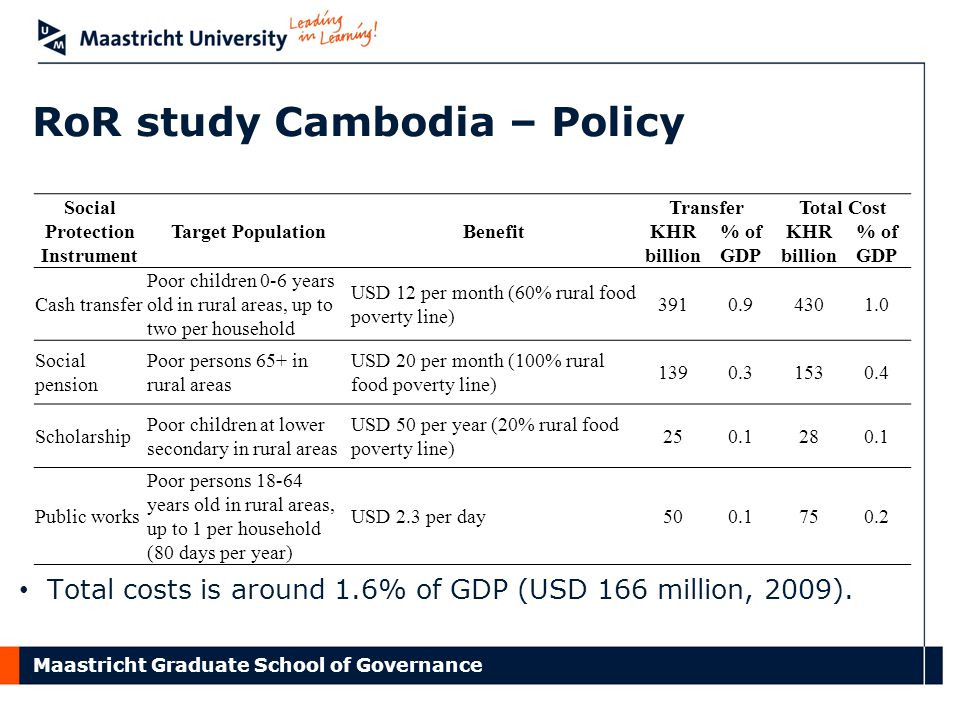 Maastricht Graduate School of Governance RoR study Cambodia – Policy Social Protection Instrument Target PopulationBenefit TransferTotal Cost KHR billion % of GDP KHR billion % of GDP Cash transfer Poor children 0-6 years old in rural areas, up to two per household USD 12 per month (60% rural food poverty line) 3910.94301.0 Social pension Poor persons 65+ in rural areas USD 20 per month (100% rural food poverty line) 1390.31530.4 Scholarship Poor children at lower secondary in rural areas USD 50 per year (20% rural food poverty line) 250.1280.1 Public works Poor persons 18-64 years old in rural areas, up to 1 per household (80 days per year) USD 2.3 per day500.1750.2 Total costs is around 1.6% of GDP (USD 166 million, 2009).