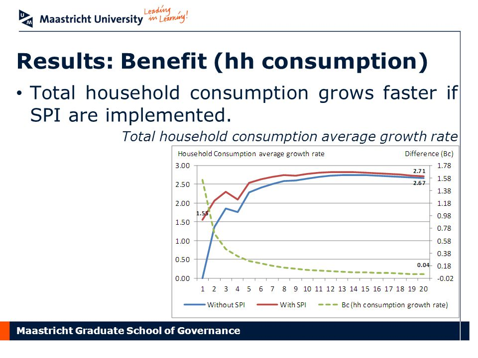 Maastricht Graduate School of Governance Results: Benefit (hh consumption) Total household consumption grows faster if SPI are implemented. Total hous