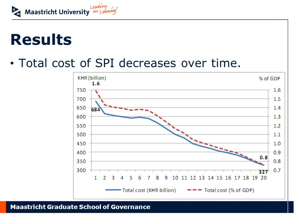 Maastricht Graduate School of Governance Results Total cost of SPI decreases over time.