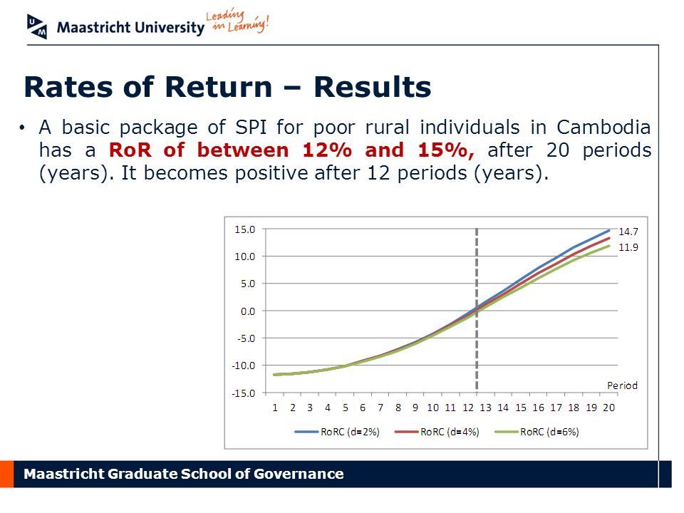Maastricht Graduate School of Governance Rates of Return – Results A basic package of SPI for poor rural individuals in Cambodia has a RoR of between 12% and 15%, after 20 periods (years).