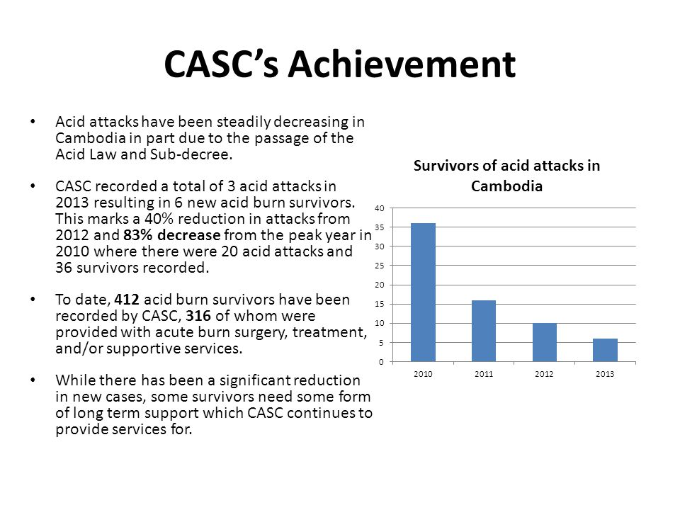 CASC's Achievement Acid attacks have been steadily decreasing in Cambodia in part due to the passage of the Acid Law and Sub-decree.