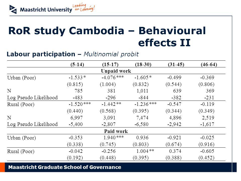 Maastricht Graduate School of Governance RoR study Cambodia – Behavioural effects II (5-14)(15-17)(18-30)(31-45)(46-64) Unpaid work Urban (Poor) -1.53