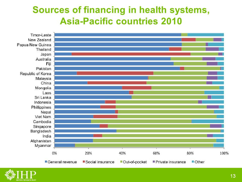 Sources of financing in health systems, Asia-Pacific countries 2010 13