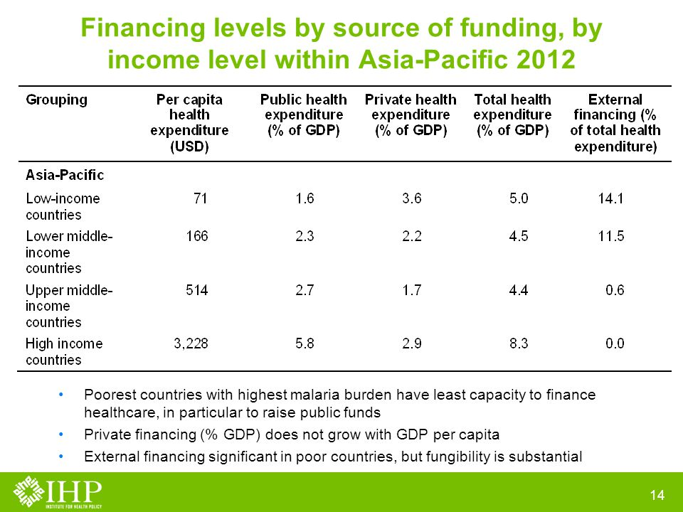 Financing levels by source of funding, by income level within Asia-Pacific 2012 14 Poorest countries with highest malaria burden have least capacity to finance healthcare, in particular to raise public funds Private financing (% GDP) does not grow with GDP per capita External financing significant in poor countries, but fungibility is substantial
