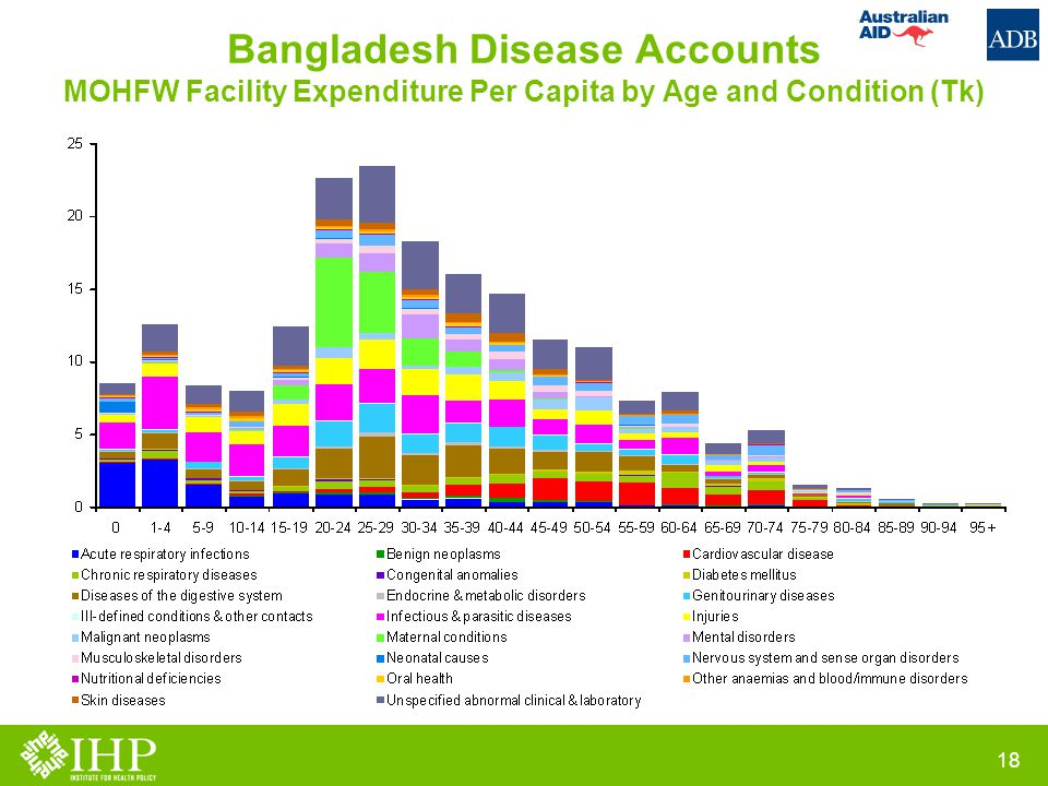 Bangladesh Disease Accounts MOHFW Facility Expenditure Per Capita by Age and Condition (Tk) 18