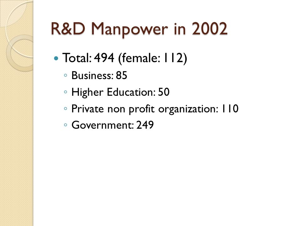 R&D Manpower in 2002 Total: 494 (female: 112) ◦ Business: 85 ◦ Higher Education: 50 ◦ Private non profit organization: 110 ◦ Government: 249