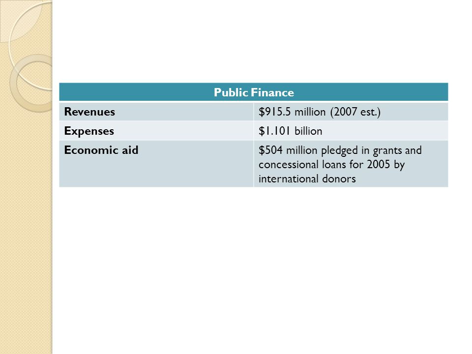 Public Finance Revenues$915.5 million (2007 est.) Expenses$1.101 billion Economic aid$504 million pledged in grants and concessional loans for 2005 by international donors
