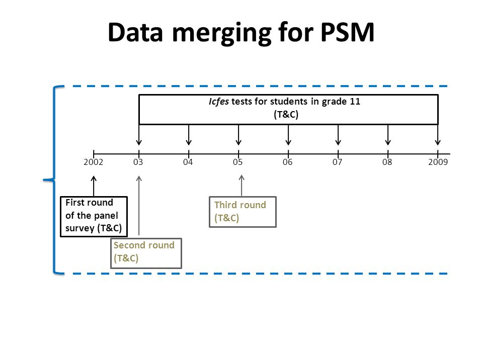 Data merging for PSM 2002 03 04 05 06 08 07 2009 First round of the panel survey (T&C) Second round (T&C) Third round (T&C) Icfes tests for students in grade 11 (T&C)
