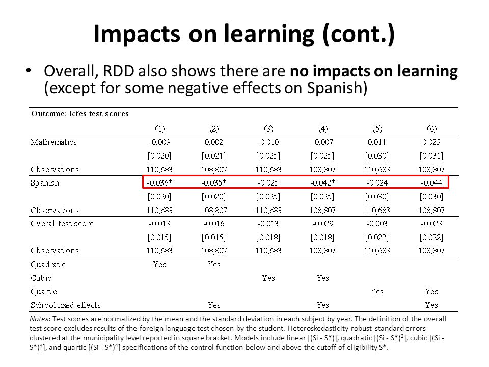 Impacts on learning (cont.) Overall, RDD also shows there are no impacts on learning (except for some negative effects on Spanish) Notes: Test scores are normalized by the mean and the standard deviation in each subject by year.