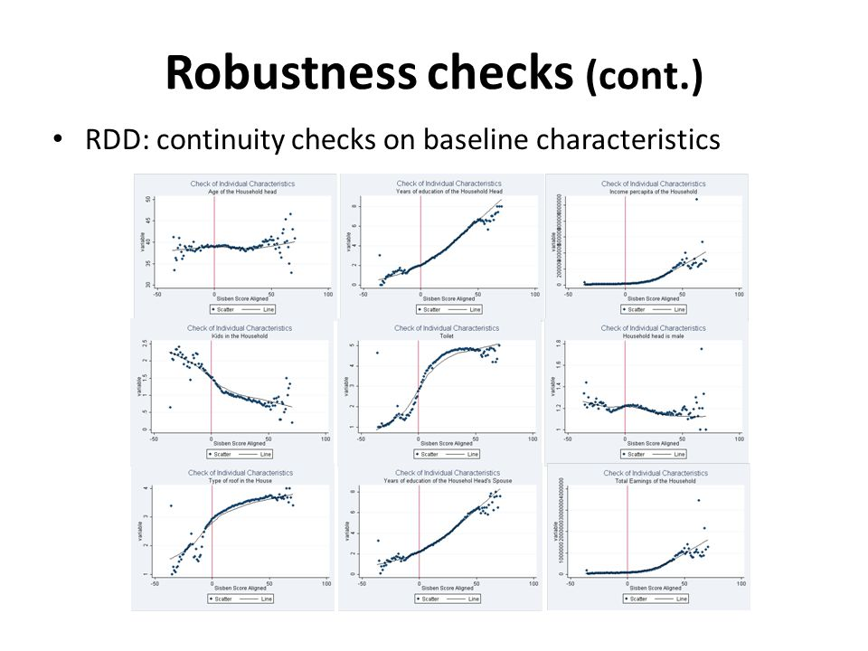 Robustness checks (cont.) RDD: continuity checks on baseline characteristics