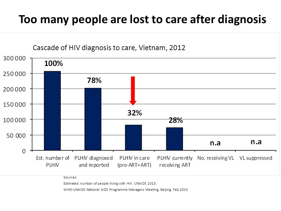 Too many people are lost to care after diagnosis Cascade of HIV diagnosis to care, Vietnam, 2012 Sources: Estimated number of people living with HIV: UNAIDS 2013.