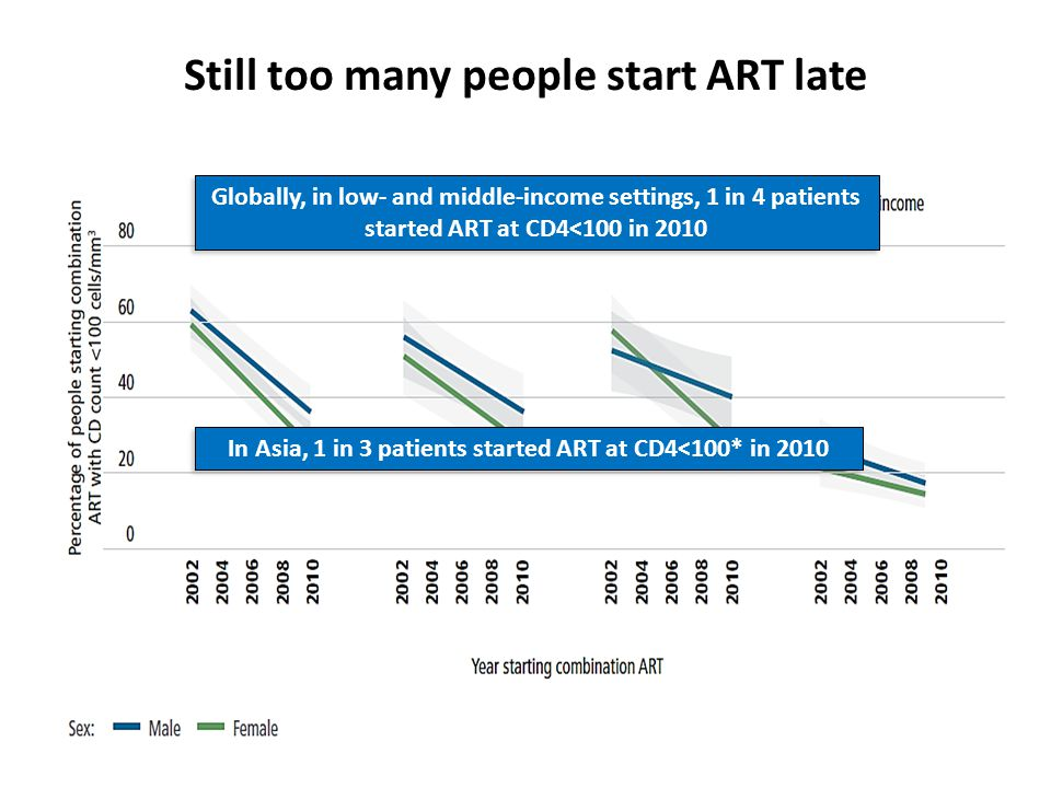Data from Treat ASIA cohorts: Cambodia, China, India, Indonesia, Malaysia, Philippines, Taiwan, Thailand, Vietnam Globally, in low- and middle-income settings, 1 in 4 patients started ART at CD4<100 in 2010 In Asia, 1 in 3 patients started ART at CD4<100* in 2010 Still too many people start ART late