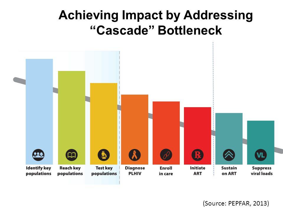 Achieving Impact by Addressing Cascade Bottleneck (Source: PEPFAR, 2013)