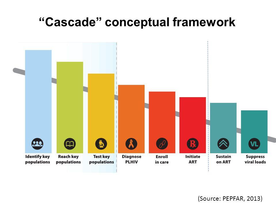 Cascade conceptual framework (Source: PEPFAR, 2013)