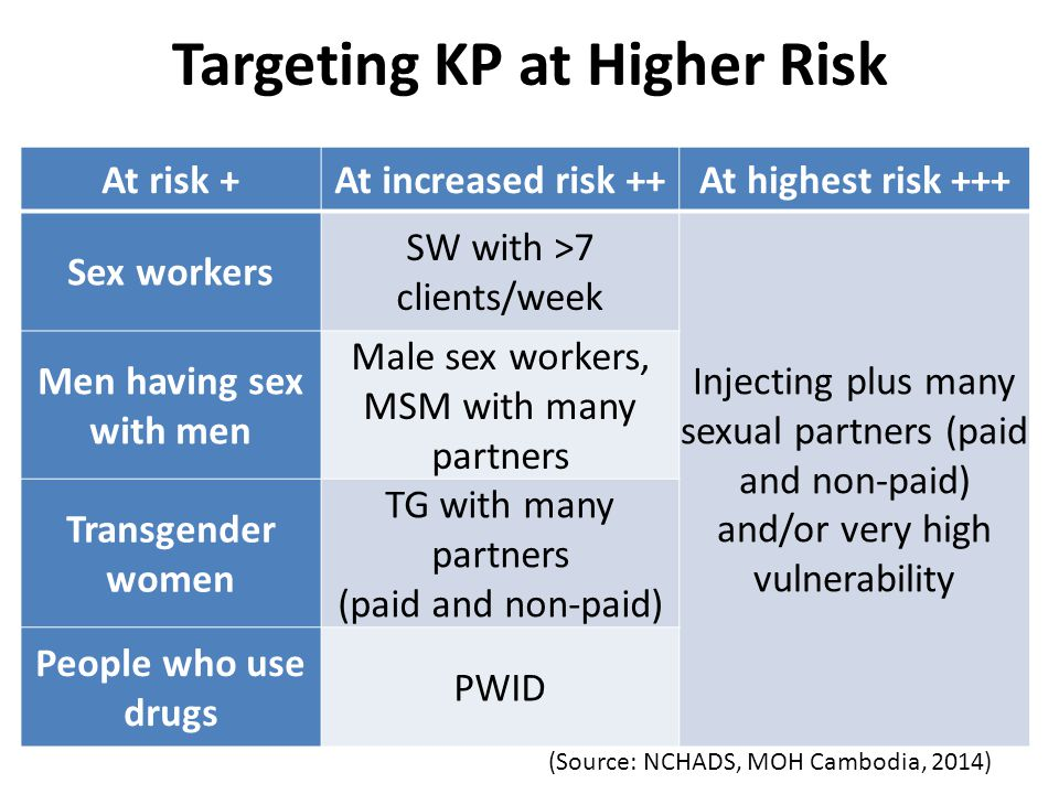 Targeting KP at Higher Risk At risk +At increased risk ++At highest risk +++ Sex workers SW with >7 clients/week Injecting plus many sexual partners (paid and non-paid) and/or very high vulnerability Men having sex with men Male sex workers, MSM with many partners Transgender women TG with many partners (paid and non-paid) People who use drugs PWID (Source: NCHADS, MOH Cambodia, 2014)