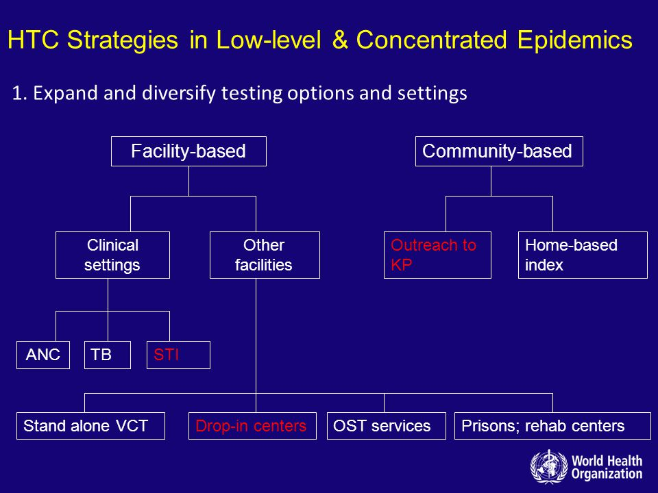 HTC Strategies in Low-level & Concentrated Epidemics Facility-basedCommunity-based Clinical settings Other facilities ANCTBSTI Stand alone VCTDrop-in centersOST servicesPrisons; rehab centers Outreach to KP Home-based index 1.