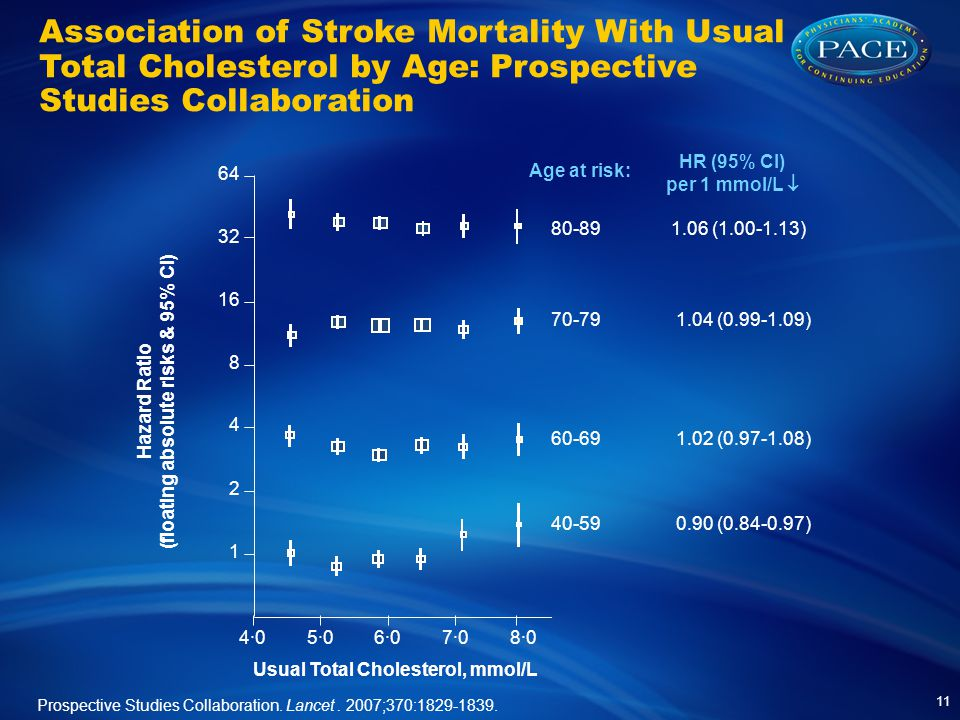 Association of Stroke Mortality With Usual Total Cholesterol by Age: Prospective Studies Collaboration Prospective Studies Collaboration.
