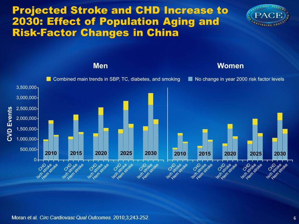Projected Stroke and CHD Increase to 2030: Effect of Population Aging and Risk-Factor Changes in China Moran et al.