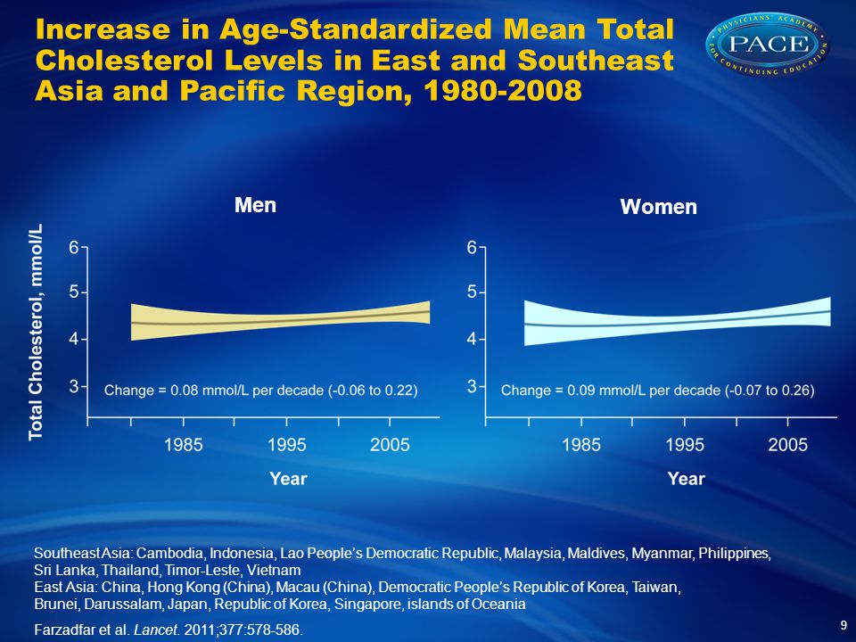 Increase in Age-Standardized Mean Total Cholesterol Levels in East and Southeast Asia and Pacific Region, 1980-2008 Farzadfar et al.