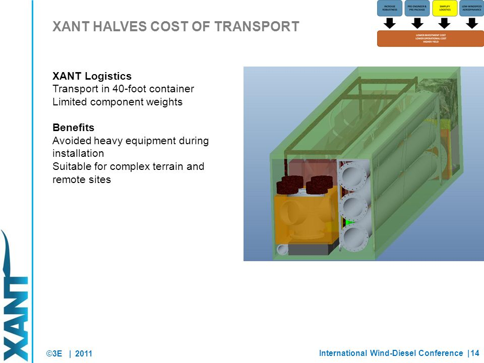 ©3E | XANT HALVES COST OF TRANSPORT 2011 XANT Logistics Transport in 40-foot container Limited component weights Benefits Avoided heavy equipment during installation Suitable for complex terrain and remote sites International Wind-Diesel Conference |14